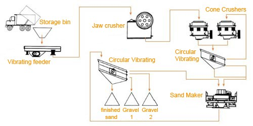 technical process of sand crusher plant